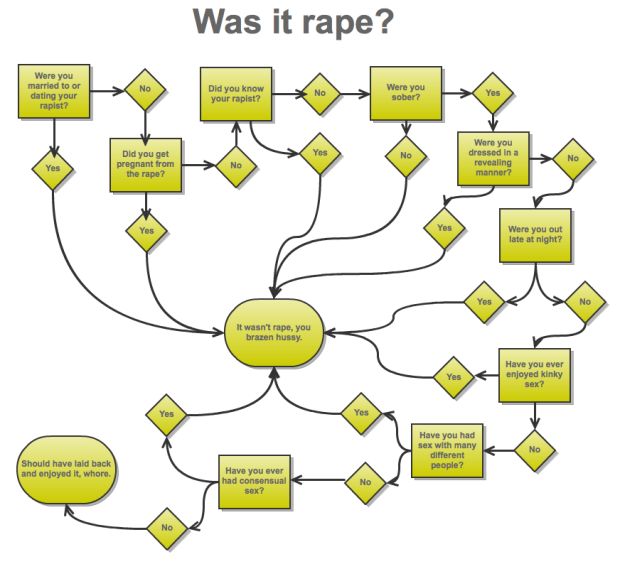 was it rape